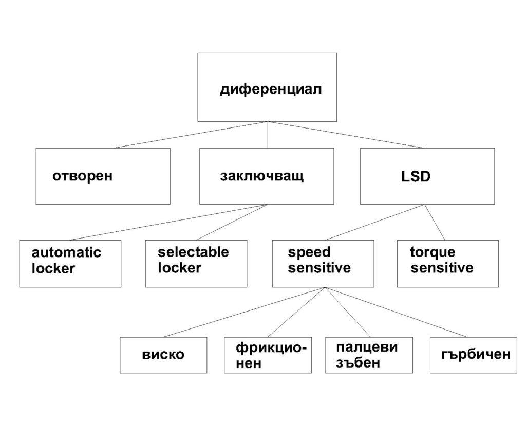 Видове диференциали